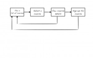 Picture of a task analysis flowchart