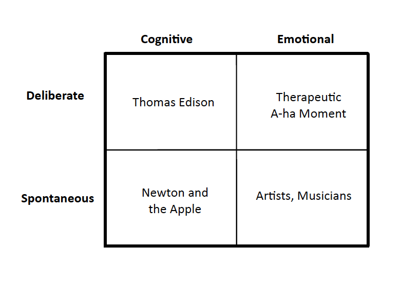 Matrix of 4 types of creativity