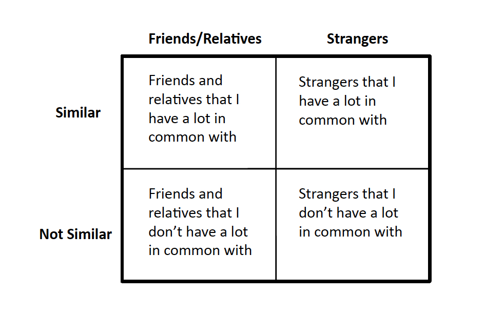 Chart of relationships and similarities