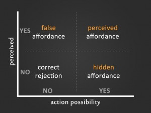 Chart about affordances